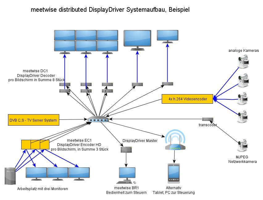 meetwise distributed DisplayDriver - Aufbau und Struktur - meetwise GmbH